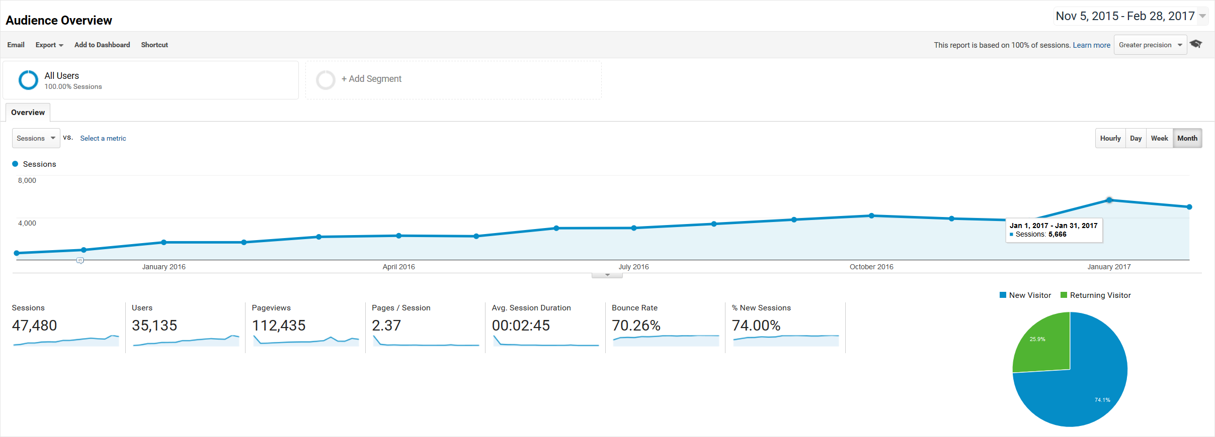 Google Analytics - Audience Overview - 2015-11-05 thru 2017-02-28