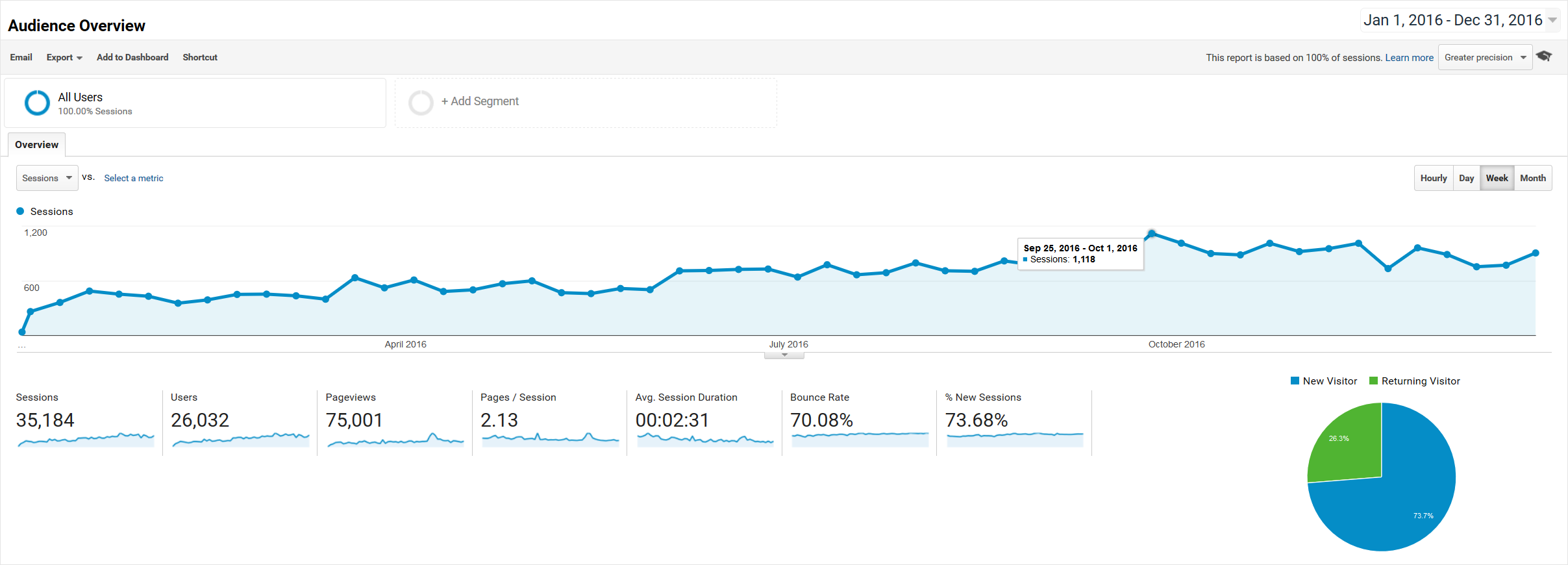 Google Analytics - Audience Overview - 2016-01-01 through 2016-09-30
