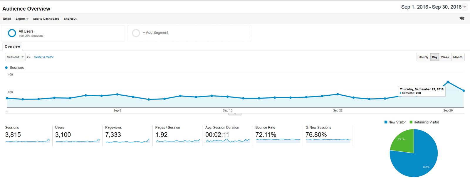 Google Analytics - Audience Overview - 2016-09-01 through 2016-09-30