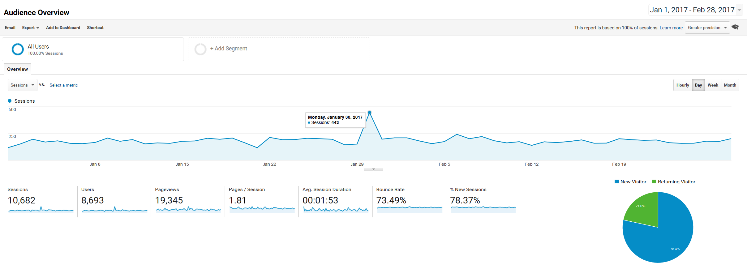Google Analytics - Audience Overview - 2017-01-01 through 2017-02-28