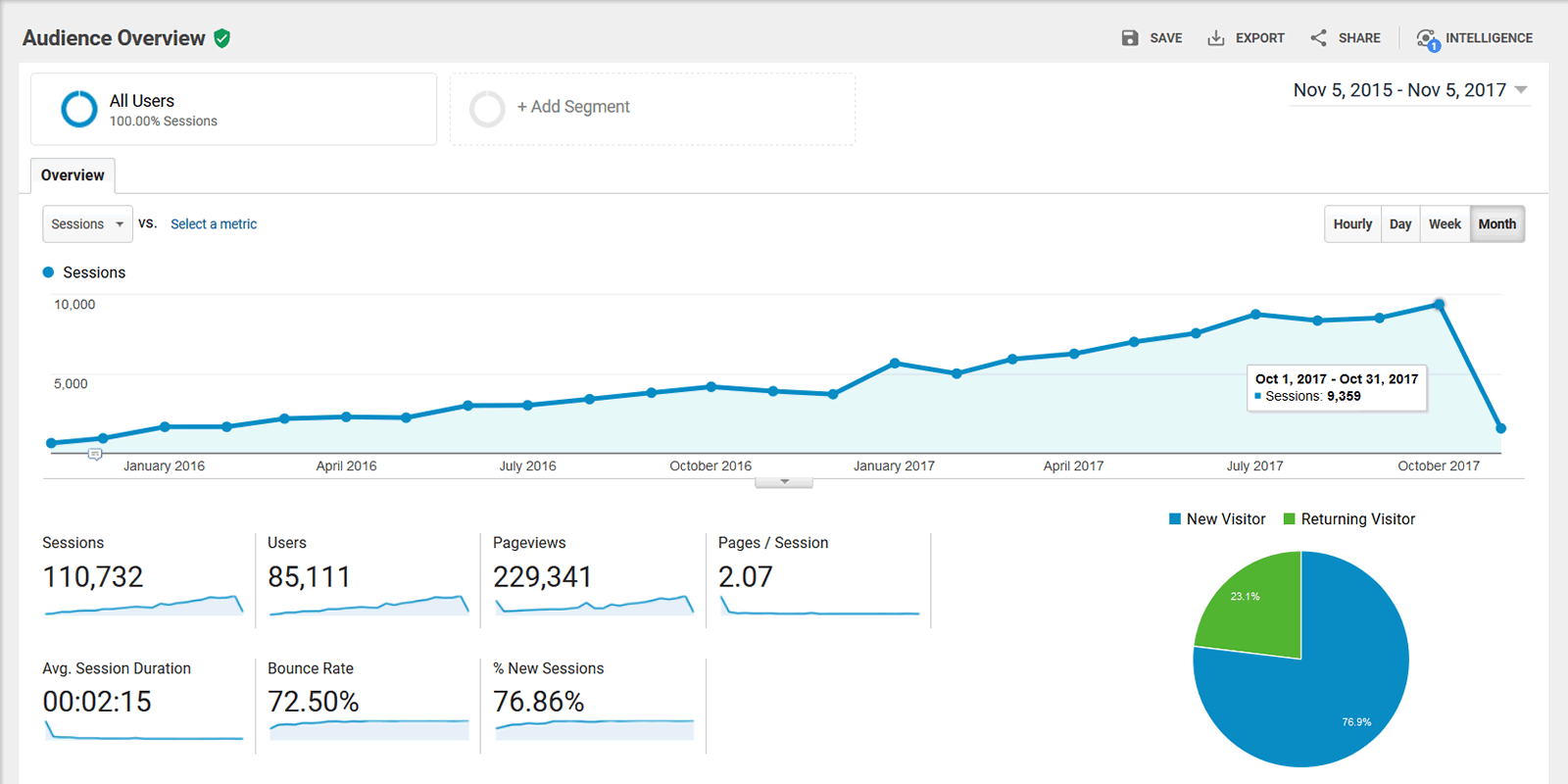Google Analytics - Audience Overview - 2015-11-05 through 2017-11-05