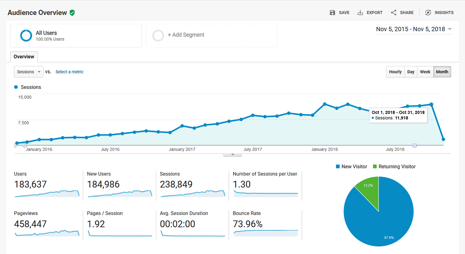 Google Analytics - Audience Overview - 2015-11-05 thru 2018-11-05