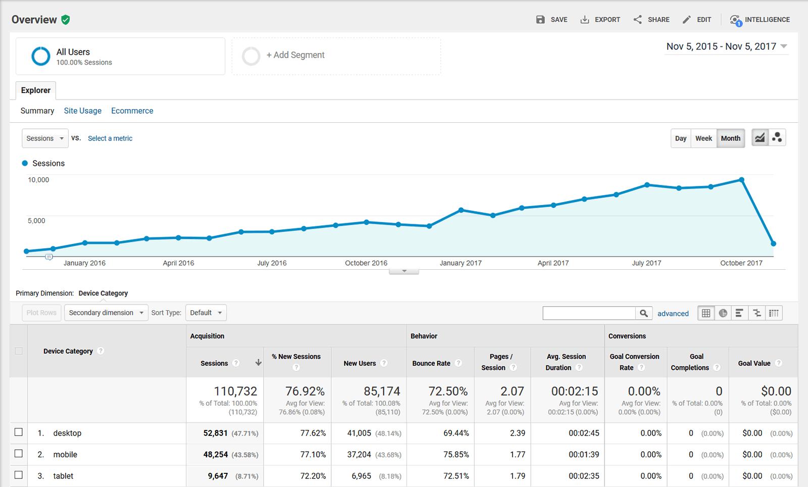Google Analytics - Device Overview - 2015-11-05 through 2017-11-05