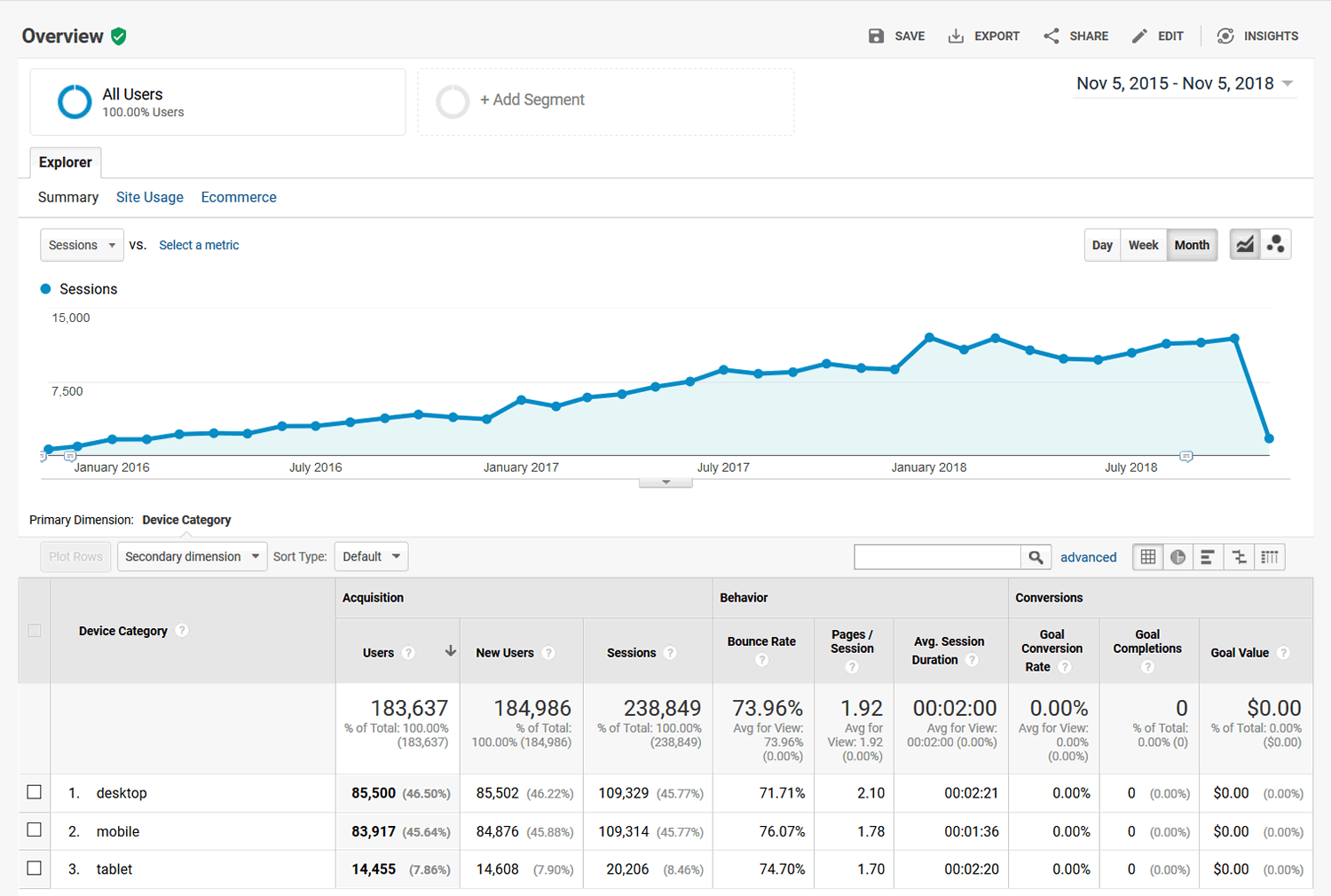 Google Analytics - Device Overview - 2015-11-05 through 2018-11-05