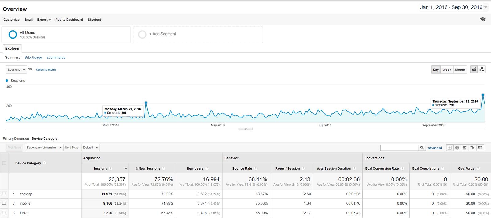 Google Analytics - Device Overview - 2016-01-01 through 2016-09-30
