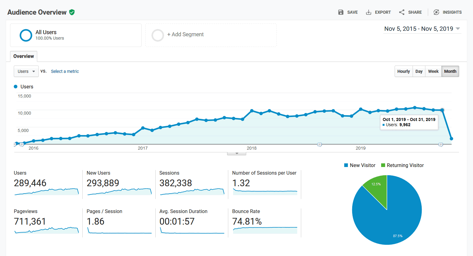 Google Analytics - Audience Overview - 2015-11-05 through 2019-11-05