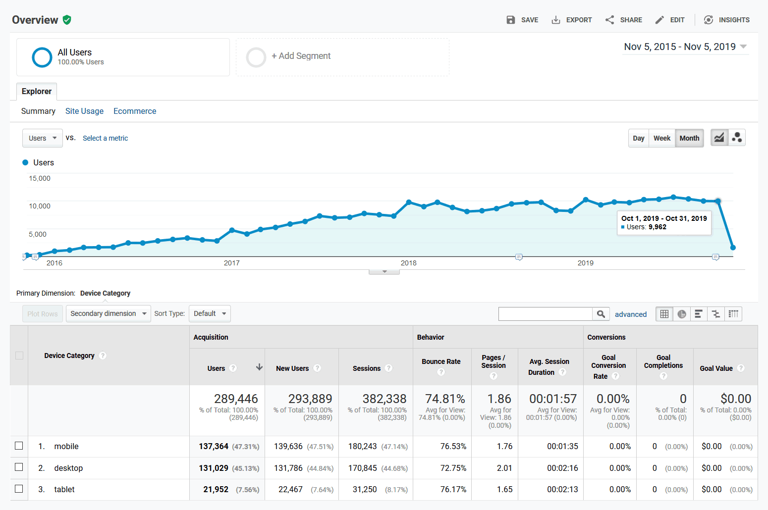 Google Analytics - Device Overview - 2015-11-05 through 2019-11-05