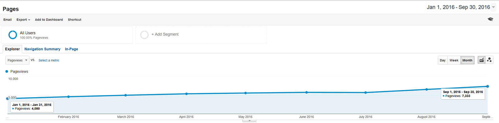 Google Analytics - Pages - Pageviews - 2016-01-01 through 2016-09-30