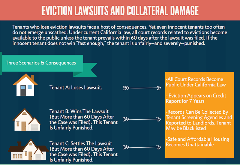 Eviction Lawsuits and Collateral Damage