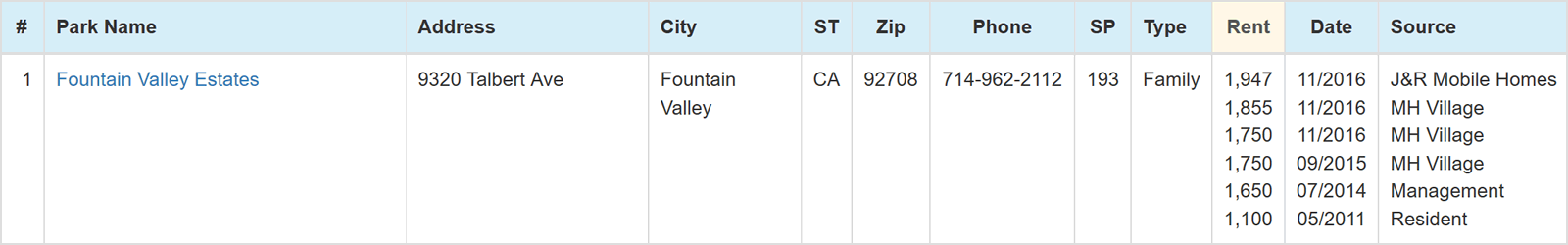 Fountain Valley Estates Space Rent History
